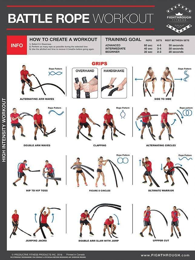 Battle Rope Workout Poster | Fighthrough Fitness